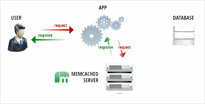 memcached-2