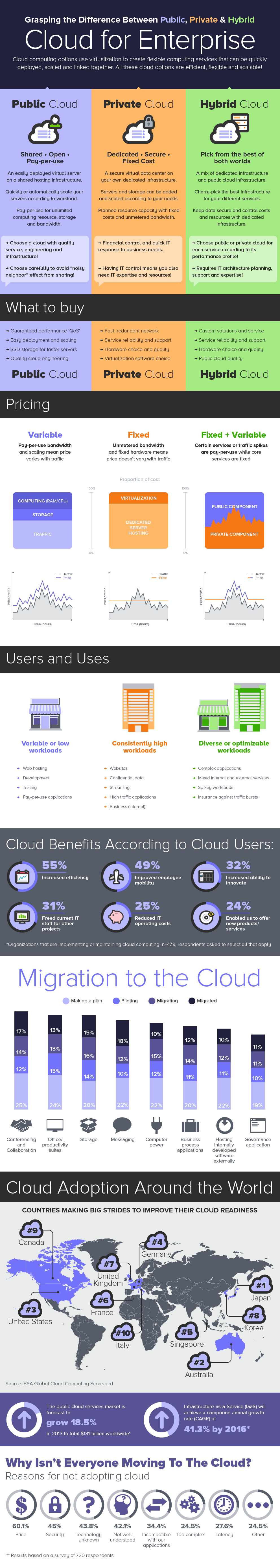 difference-public-private-hybrid-cloud