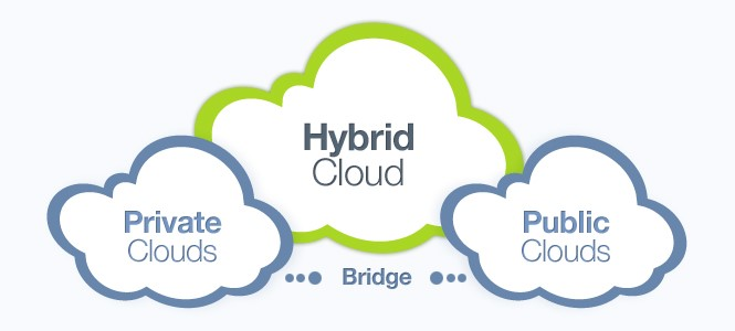 Difference Between Public, Private & Hybrid Cloud [Infographic]